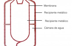 Partes de un vaso de expansión