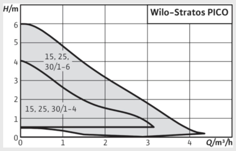 curva bomba circuladora calefacción
