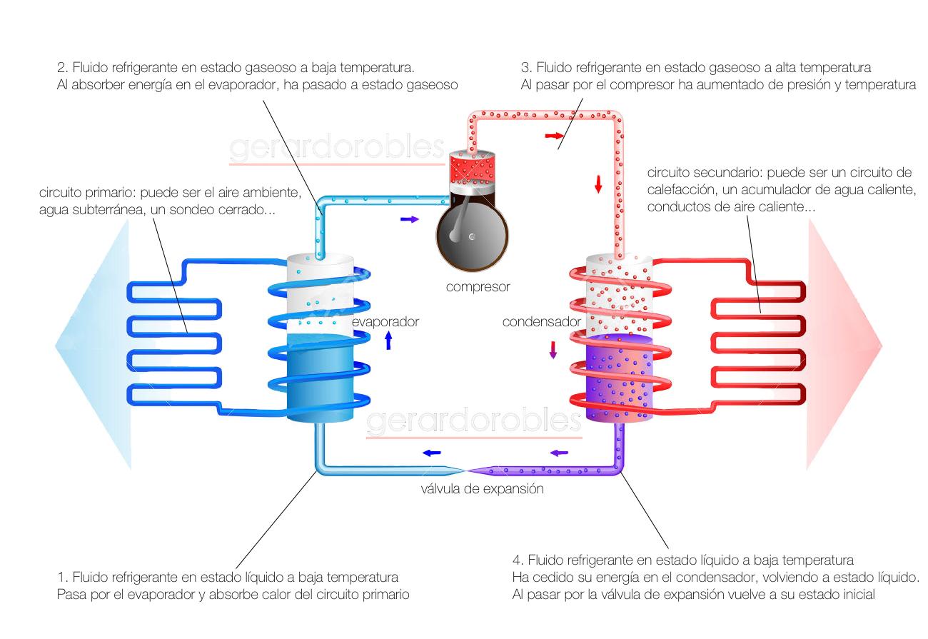 ¿Cómo funciona una bomba de calor?